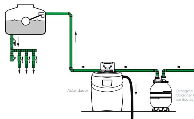 ablandadores de agua potabilizador tratamiento de agua