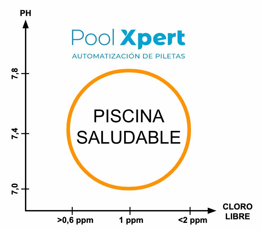 Pool Xpert Automatización para piletas combate al COVID-19